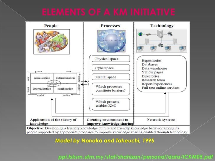 ELEMENTS OF A KM INITIATIVE<br />Model by Nonaka and Takeuchi, 1995 <br />ppi.fsksm.utm.my/staf/shahizan/personal/data/ICK...