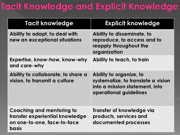 KNOWLEDGE MANAGEMENT<br />● Focuses on its users.<br />● Practioners summarize, contextualize, value-judge, rank, synthesi...