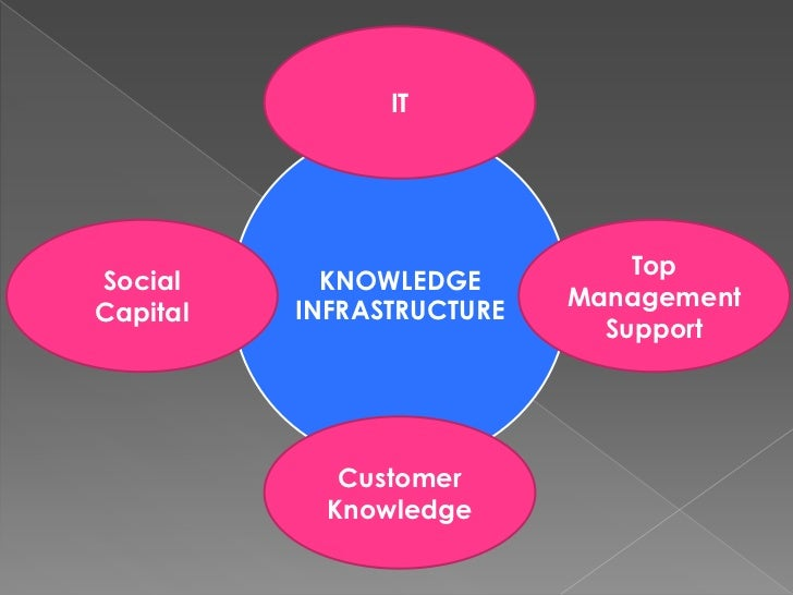 FROM INFORMATION MANAGEMENT TO KNOWLEDGE MANAGEMENT<br />Knowledge Management : The Information – Processing Paradigm<br /...