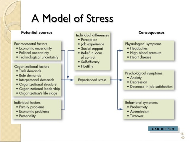 organizational change and stress management essay Organizational change and stress management organizational change and stress management-burnout measures stress management, stress management research papers.