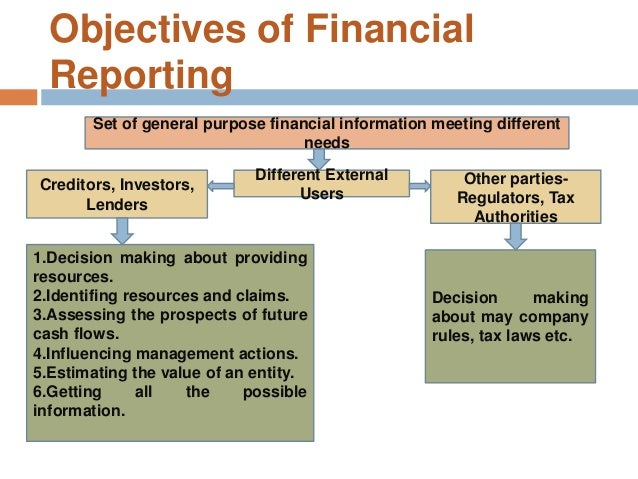 the objective of financial reporting and qualitative characteristics and constraints accounting essa This paper aims to provide a historical review for several leading documents in relation to the objectives of financial statements these documents are: the citation: yousef shahwan, (2008) qualitative characteristics of financial reporting: a historical perspective, journal of applied accounting research , vol 9 issue: 3.