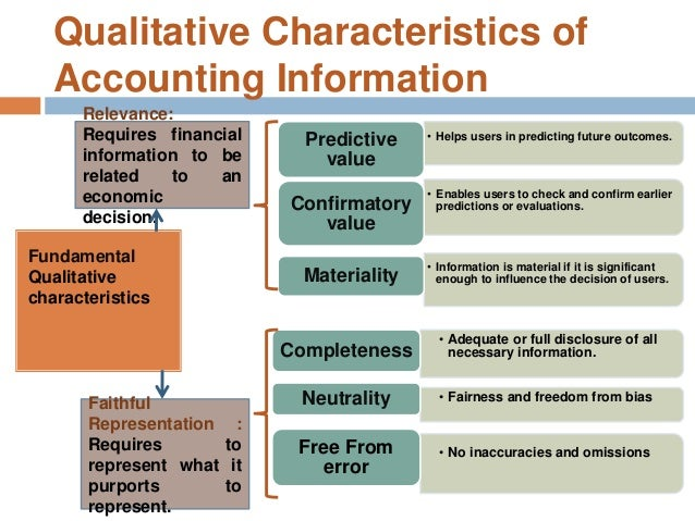 characteristics of the accounting information systems Accountants and auditors assess financial operations a source on key characteristics of inspect account books and accounting systems for efficiency and.