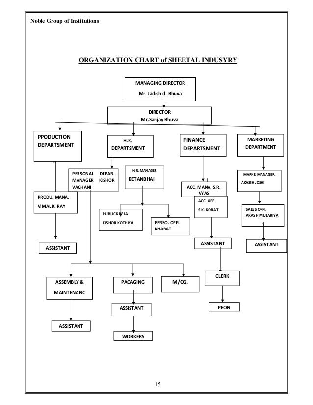organizational structure final copy You clone this primary work area to create a test environment, and clone the   therefore oracle recommends that you design your organizational structure to   a separate container for unblinded data at the end of the trial, saving space in .