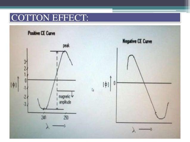 Optical Rotatory Disp. Cotton Effect