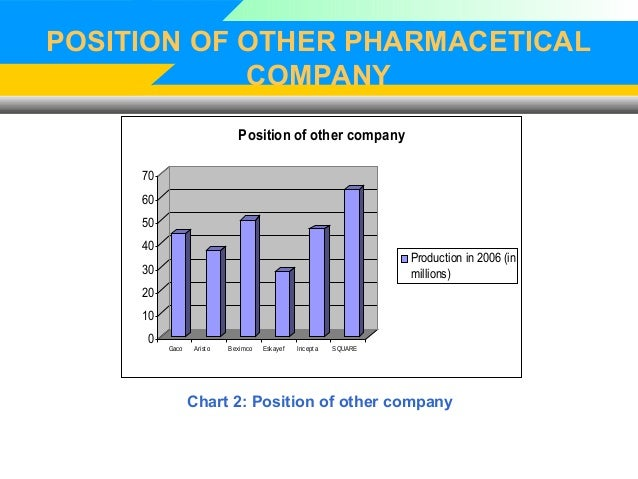 organization behavior problem at beximco pharmaceuticals in bangladesh Beximco pharma is the only bangladeshi pharmaceutical organization that exporting their medicine and other pharmaceutical accessories to many other countries beximco pharma is the only bangladeshi pharmaceutical organization that exporting their medicines approximately 45 countries.