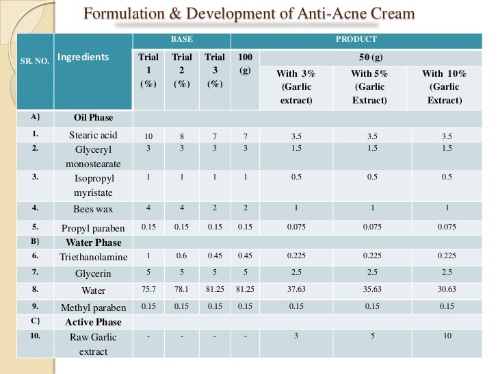 Formulation And Development Of Anti Acne Cream Using