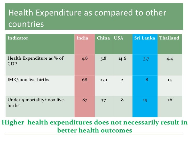 public health expenditure and health This statistic shows the public and private per capita health expenditure in selected countries in 2016 in that year, the average public per capita health expenditure in indonesia amounted to.