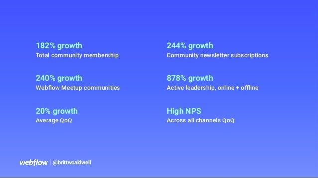 182% growth Total community membership 240% growth Webflow Meetup communities 20% growth Average QoQ 244% growth Community ...