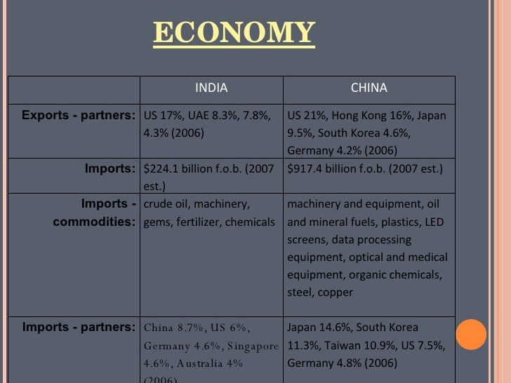 Compare and contrast india and china s population