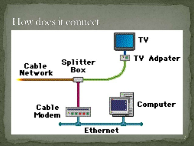 Internet Access via Cable TV Network