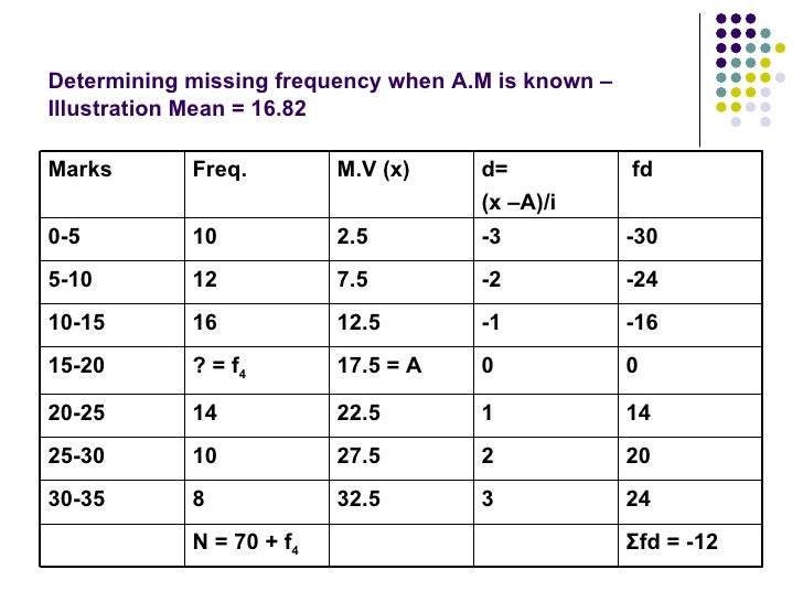 how to find the missing frequency if median is given