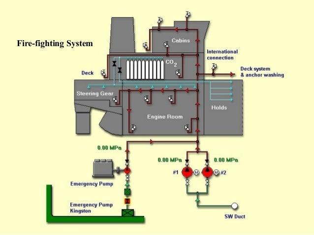 marine piping systems rh slideshare net Piping Diagram Symbols Valves Typical Boiler Piping Diagram