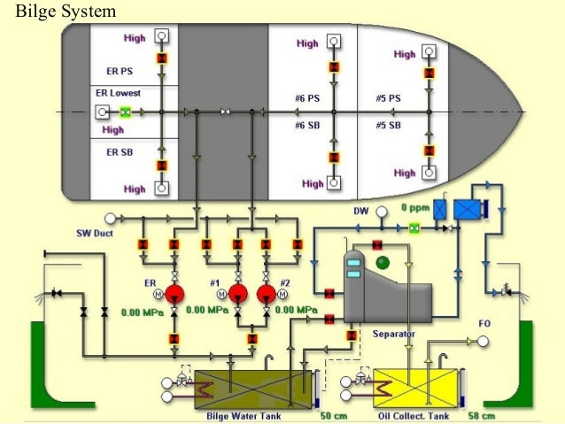 marine piping systems rh slideshare net piping diagram chiller dwg piping diagrams rtl018913a