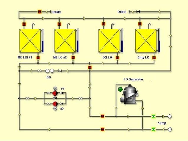 marine piping systems rh slideshare net
