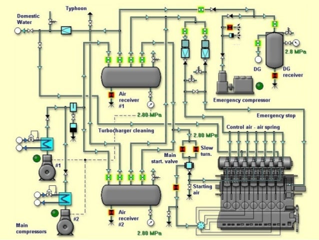 marine piping systems rh slideshare net Typical Boiler Piping Diagram Piping Diagram Symbols Valves