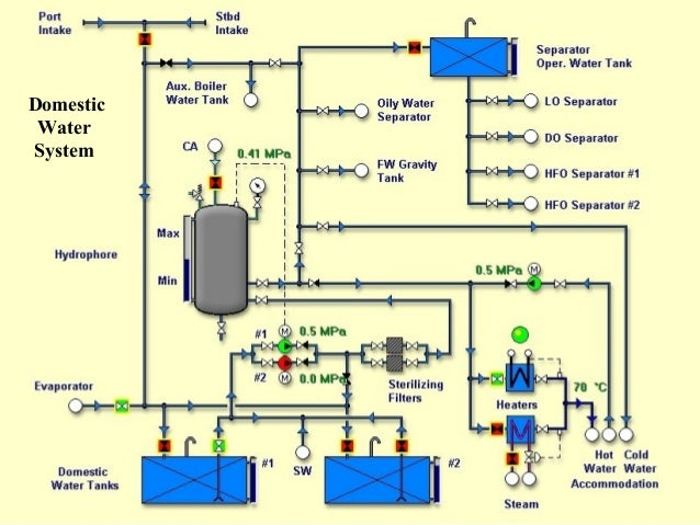 Ship S Piping Diagram - Trusted Wiring Diagram •