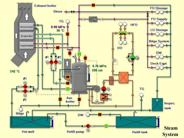 marine piping systems rh slideshare net Piping Diagram Key Gas Piping Diagram