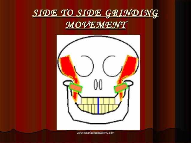 SIDE TO SIDE GRINDINGSIDE TO SIDE GRINDING MOVEMENTMOVEMENT www.indiandentalacademy.comwww.indiandentalacademy.com