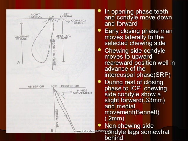  In opening phase teethIn opening phase teeth and condyle move downand condyle move down and forwardand forward  Early c...