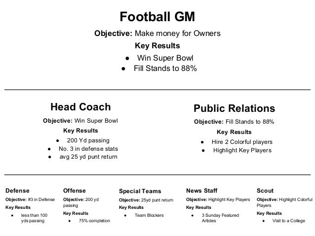 Image result for okr football team example