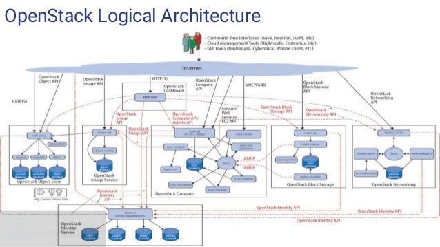 openstack architecture and services