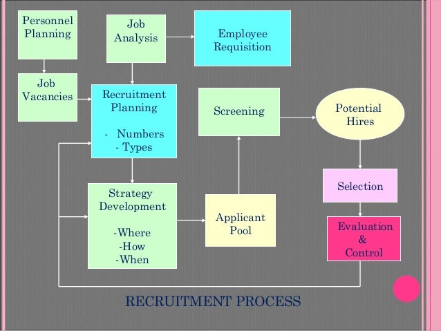 recruitment selection and induction Recruitment, selection, induction and placement in most of the  modern organizations, the spokes men often clainvj' (of course rightly) people.