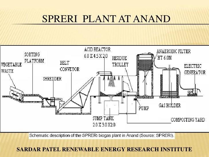 Biomethanation Of Organic Waste Anaerobic Degradation Degradation Of