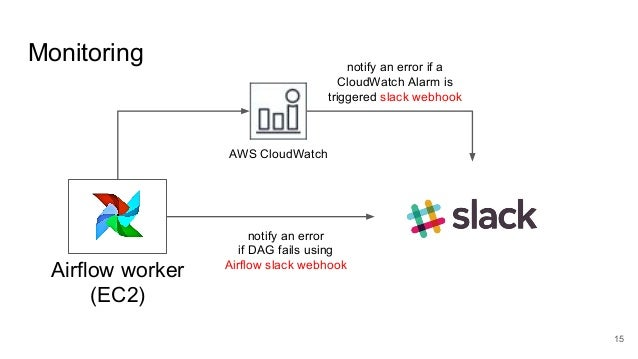 Building an analytics workflow using Apache Airflow