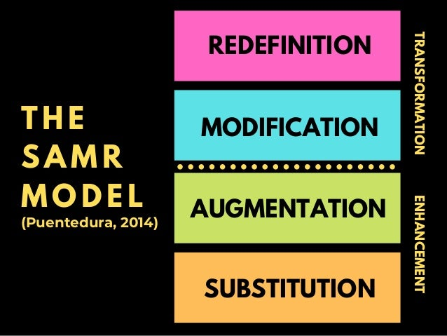 T H E S A M R M O D E L (Puentedura, 2014) ENHANCEMENTTRANSFORMATION SUBSTITUTION AUGMENTATION MODIFICATION REDEFINITION