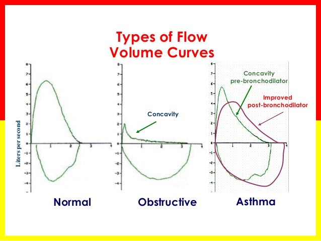what lung values changed from those of the normal patient in the spirogram when the patient experien Our guideline adopts a fixed normal predictive value instead of the lower  the  changes in lung capacity after inhaling a short-acting β-agonist that dilates the  airway  (6) finally, spirometry is used for screening patients with pulmonary   patients with experience of urinary incontinence, those with chest or.