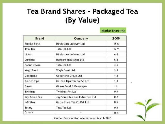 tea industry analysis Tea industry of sri lanka is about 150 years old tea is grown in high, medium  and low elevation of sri lanka tea plantations are categorized in to two major.