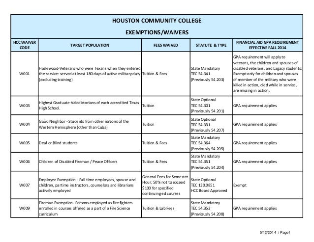 HCC WAIVER CODE TARGET POPULATION FEES WAIVED STATUTE & TYPE FINANCIAL AID GPA REQUIREMENT EFFECTIVE FALL 2014 W001 Hazlew...