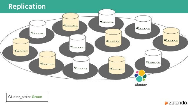 Replication Cluster Cluster_state: Green