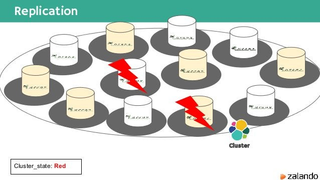 Replication Cluster Cluster_state: Red