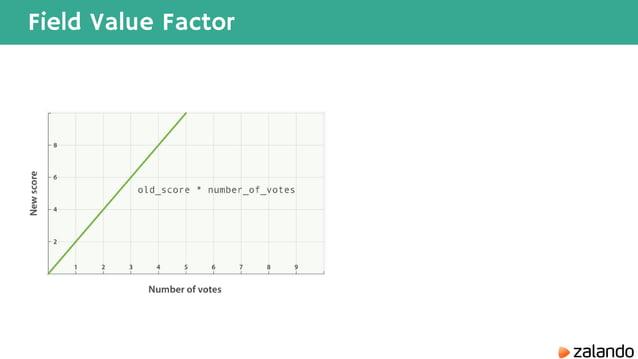 Field Value Factor
