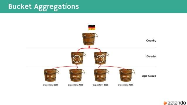 Bucket Aggregations