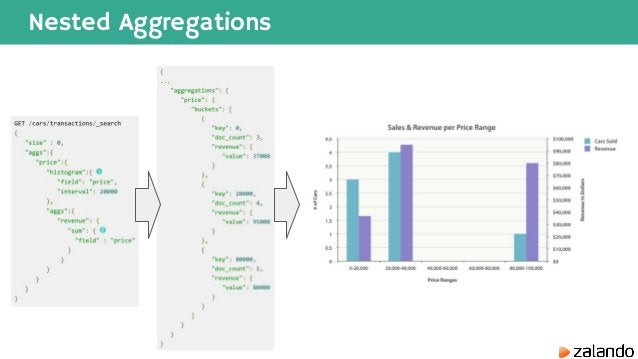 Nested Aggregations