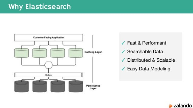 Why Elasticsearch ✓ ✓ ✓ ✓