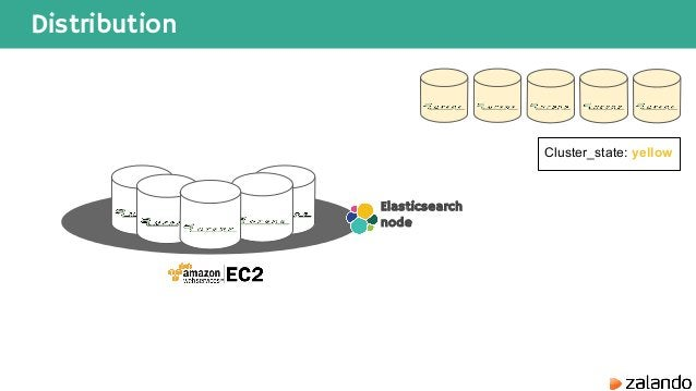 Distribution Elasticsearch node Cluster_state: yellow