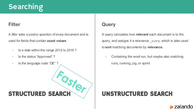Elasticsearch Introduction to Data model, Search & Aggregations
