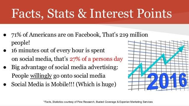 Facts, Stats & Interest Points ● 71% of Americans are on Facebook, That's 219 million people! ● 16 minutes out of every ho...
