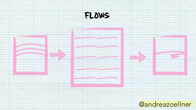 Flows @andreazoellner • Signup, payment, subscription flows • Forms and prompts • Product and feature tours • Navigation li...