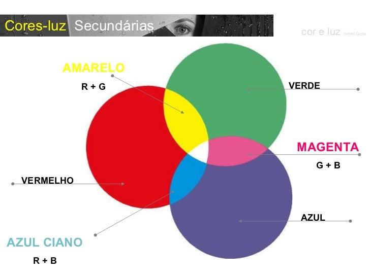 cor e luz  Isabel Costa Cores-luz  Secundárias AZUL CIANO R + B VERDE AZUL VERMELHO MAGENTA G + B AMARELO R + G