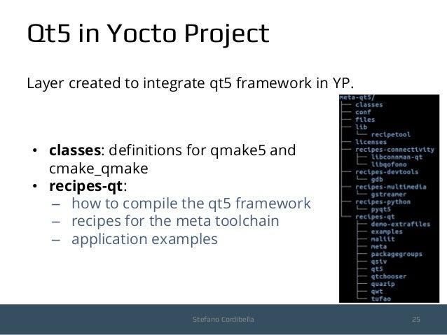 Stefano Cordibella - An introduction to Yocto Project