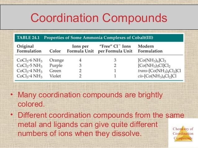 cordination compounds Coordination compounds - my notes uploaded by pritish_crank notes on coordination compounds(can be used till aieee level, but i have not added organometallics and salts like zeise's salt/mohr's salt etc) best used at board level.