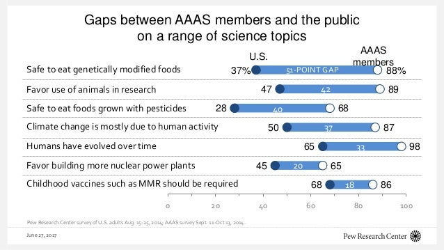 Gaps between AAAS members and the public on a range of science topics June 27, 2017 89 68 87 98 65 86 47 28 50 65 45 68 0 ...