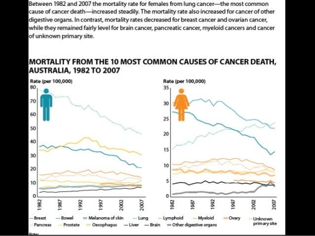 hsc health priorities in australia Hsc pdhpe core 1 – health priorities in australia 1 core 1 – health priorities in aust overview • how are priority issues for australia's.