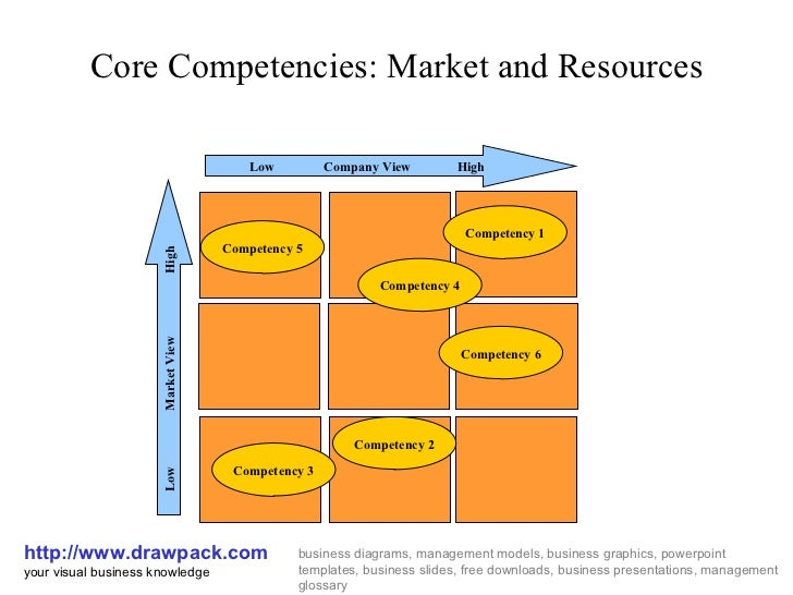 facebook core competencies According to strategic management insight, apple's core competencies include innovation in mobile device technology, strong marketing teams, high quality customer service and a strong financial performance it also has a strong brand reputation for its products, which include the ipad, ipod .