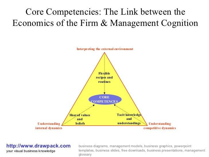 Core Competencies Model