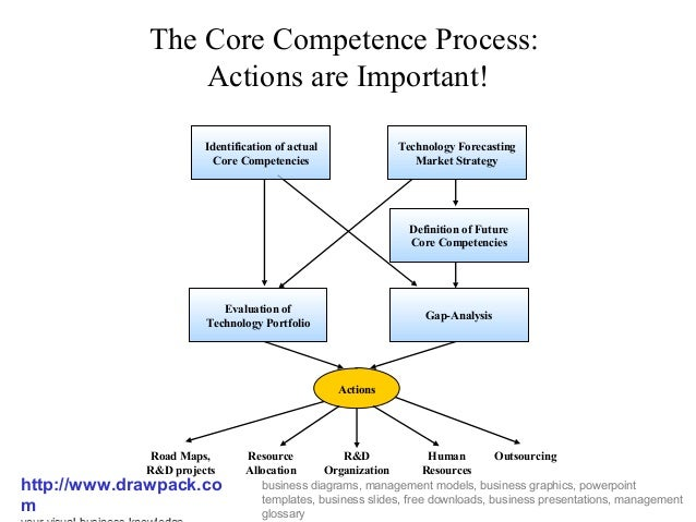 Core Competencies Process Diagram